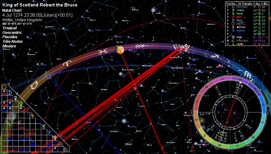 Capricorn Astrology Software